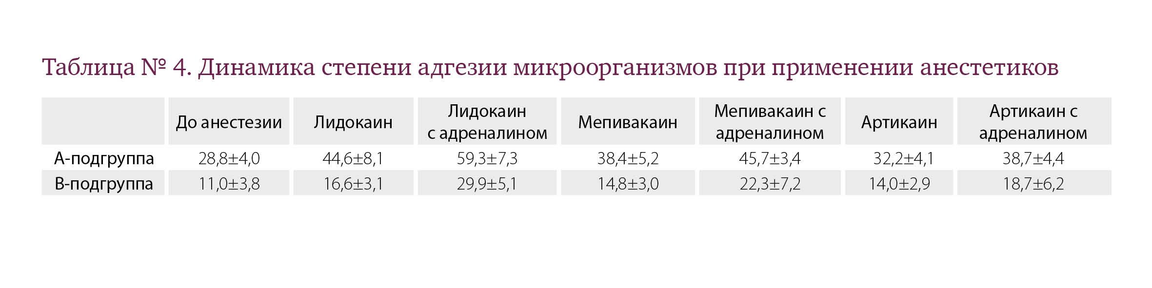 Таблица № 4. Динамика степени адгезии микроорганизмов при применении анестетиков