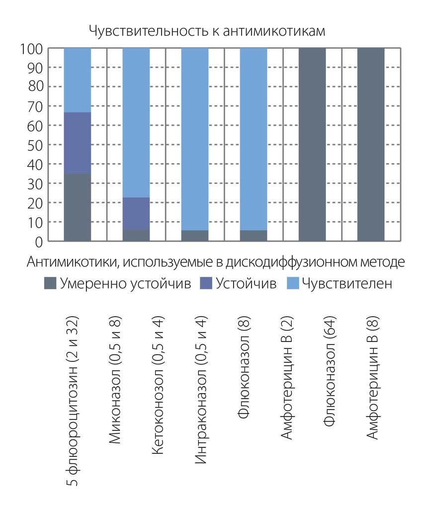 Рис. 3. Чувствительность к антимикотикам в дискодиффузионном методе.