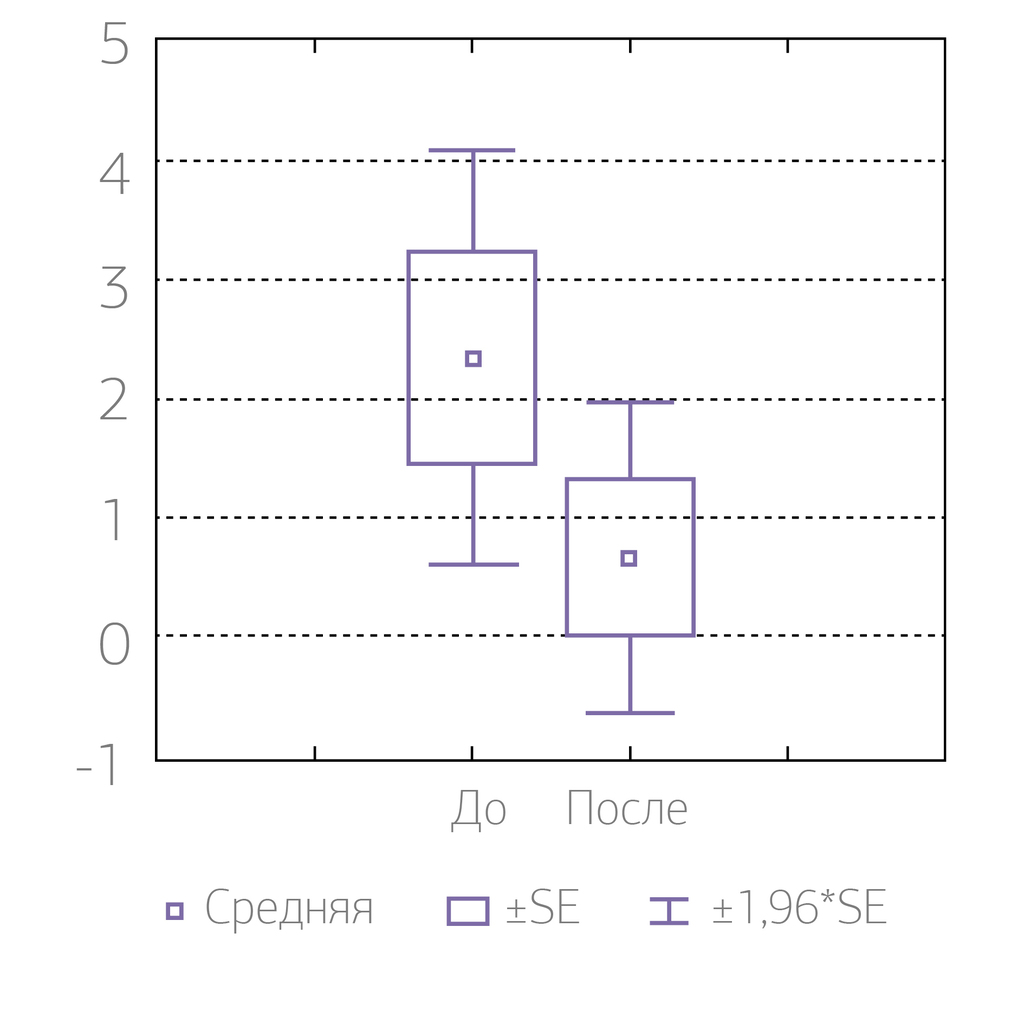 Рис. 1. Количество трем до и после лечения (абс.).