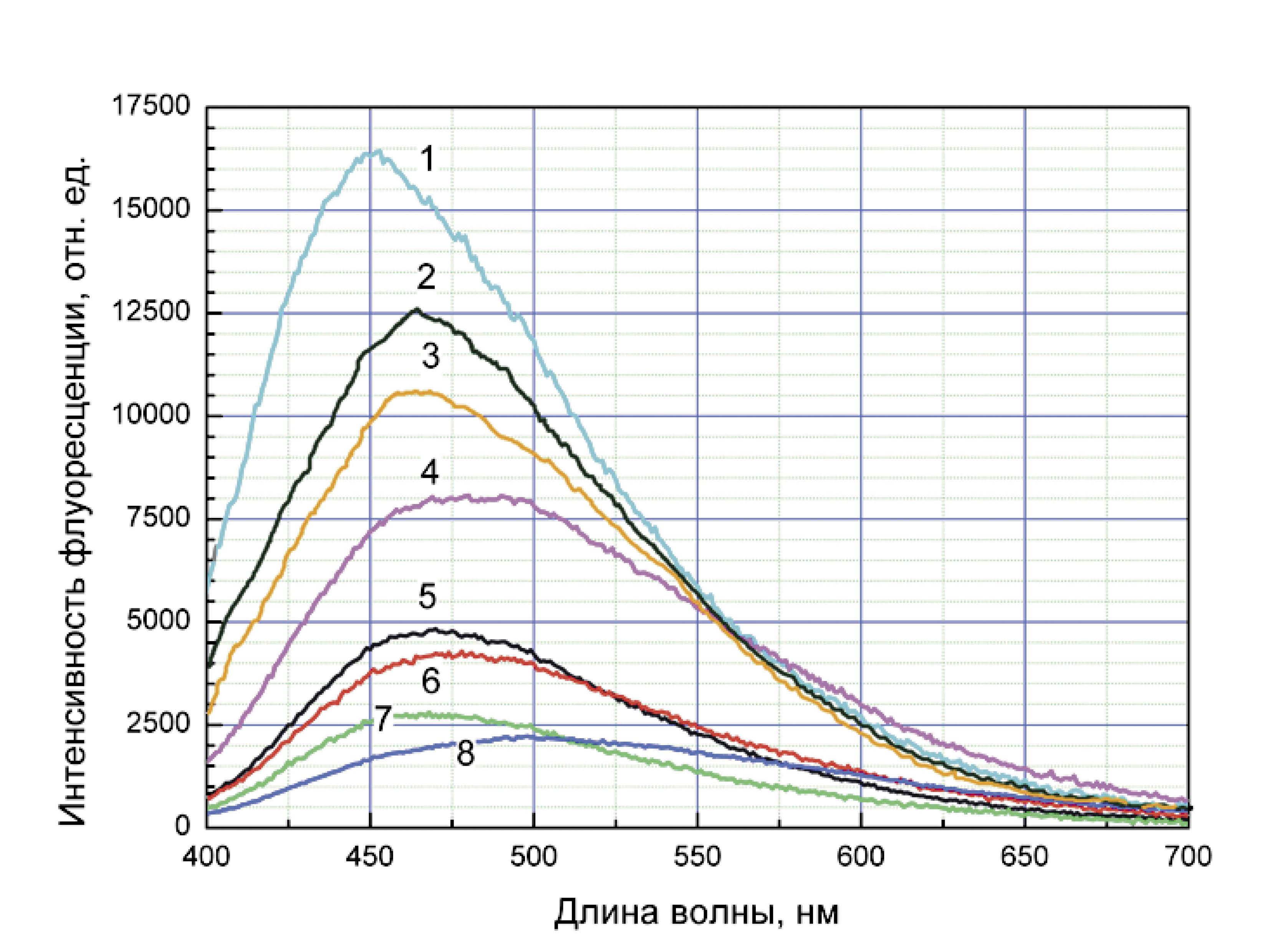 Рис. 14. Интенсивность флуоресценции твердых тканей зуба: 1 — эмалево-дентинное соединение слабоминерализованного зуба; 2 — эмалево-дентинное соединение минерализованного зуба; 3 — слабоминерализованный дентин; 4 — минерализованный дентин; 5 — интактный зуб пациента «младшей возрастной группы»; 6 — интактный зуб пациента «старшей возрастной группы»; 7 — слабоминерализованная эмаль; 8 — минерализованная эмаль.