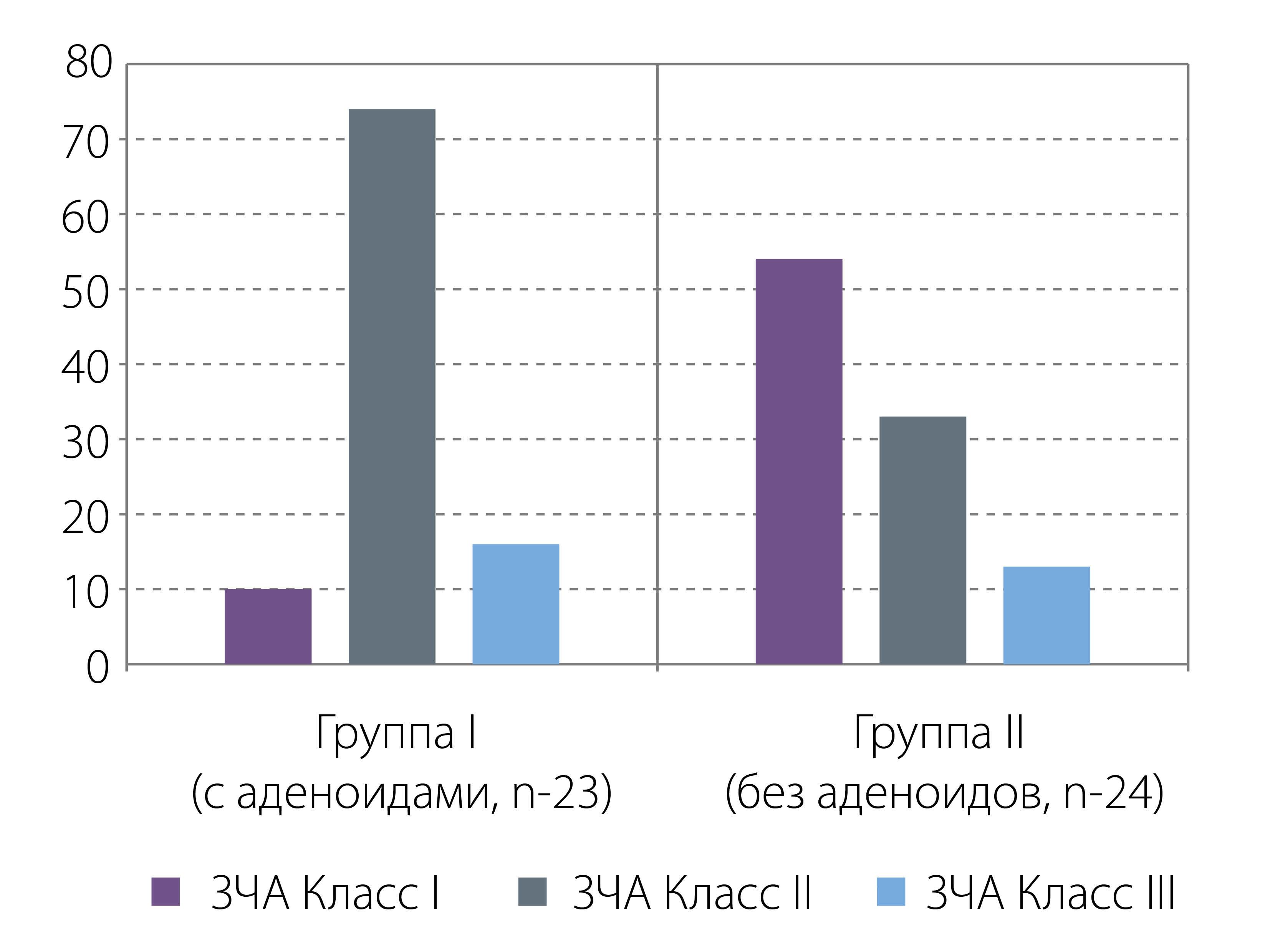 Рис. 4. Распределение пациентов в группах исследования в зависимости от класса зубочелюстной аномалии (по классификации Э. Энгля).