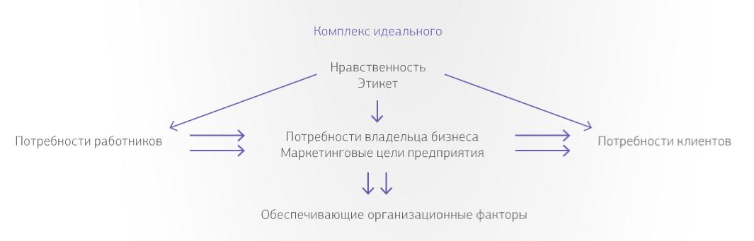 Рис. 1. Психологический механизм действия корпоративной культуры.