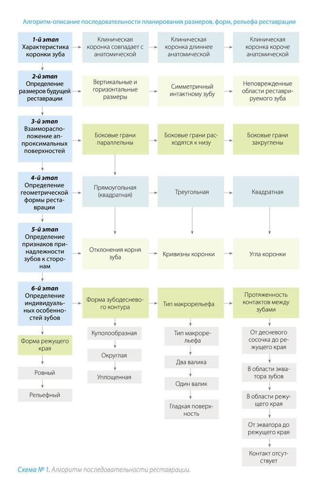 Схема № 1. Алгоритм последовательности реставрации.