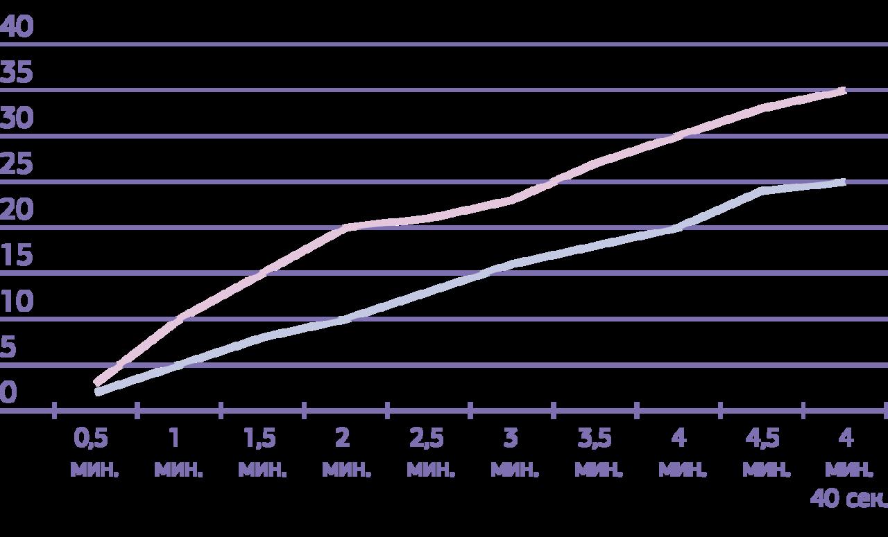 График № 1. Деформация материалов при температуре 36,8—37,3