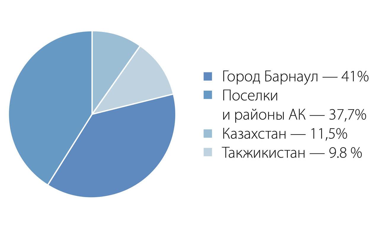 Рис. 1. Распределение респондентов по основному месту жительства.