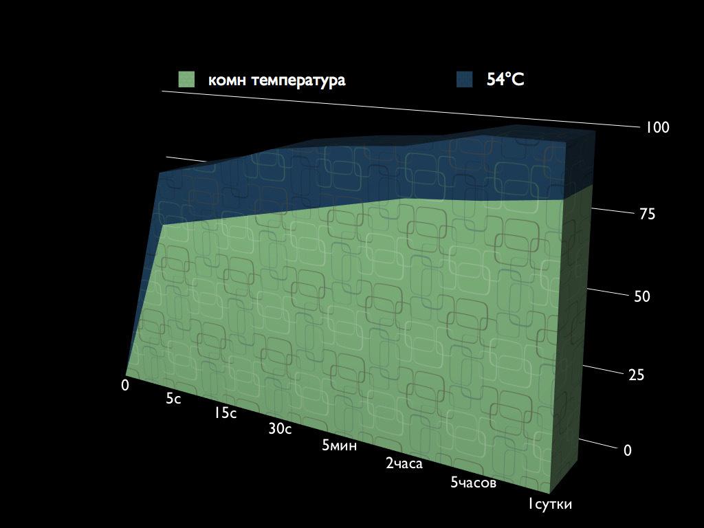 Рис. 1. Таблица показывает значения конверсии у нагретого композита и при комнатной температуре, меняющиеся с течением времени.