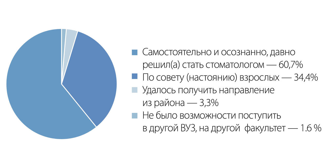 Рис. 2. Анализ причины выбора первокурсниками специальности «стоматология» (%).