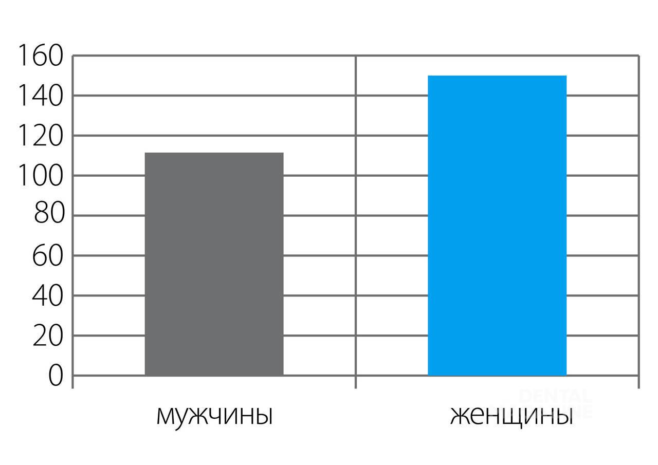 Рис. 4. Распределение обследованных по полу.