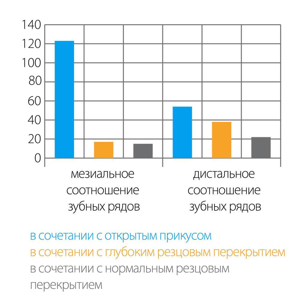 Рис. 5. Распределение обследованных по глубине резцового перекрытия.
