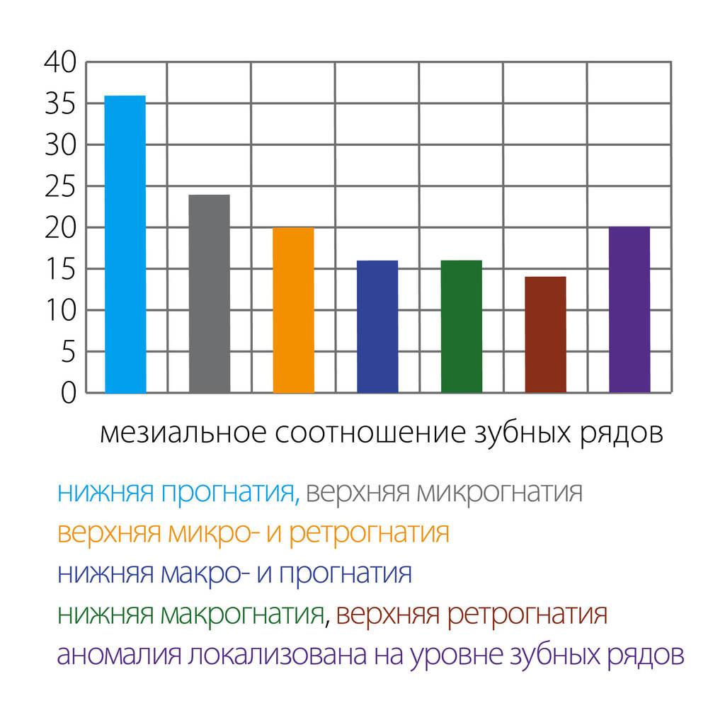 Рис. 6. Распределение обследованных в зависимости от выявленной патологии: а) с мезиальным соотношением зубных рядов; б) с дистальным соотношением зубных рядов.