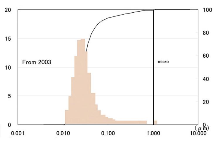 Рис. 1. Распределение частиц Nano по размерам (Данные: Sangi Central Research Laboratory, Токио, Япония).
