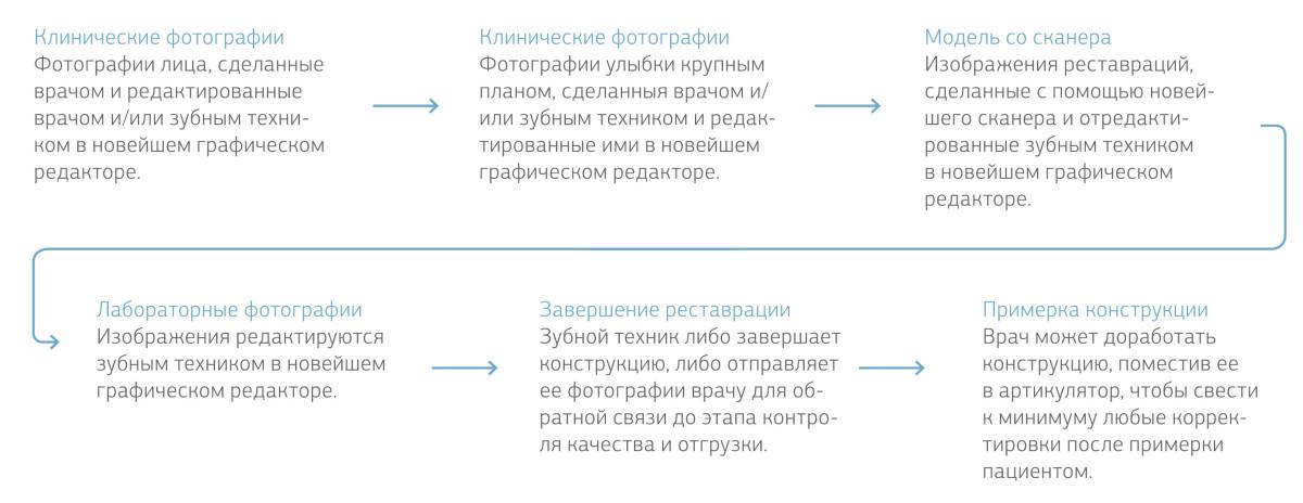 Рис. 1. Схема рабочего процесса.
