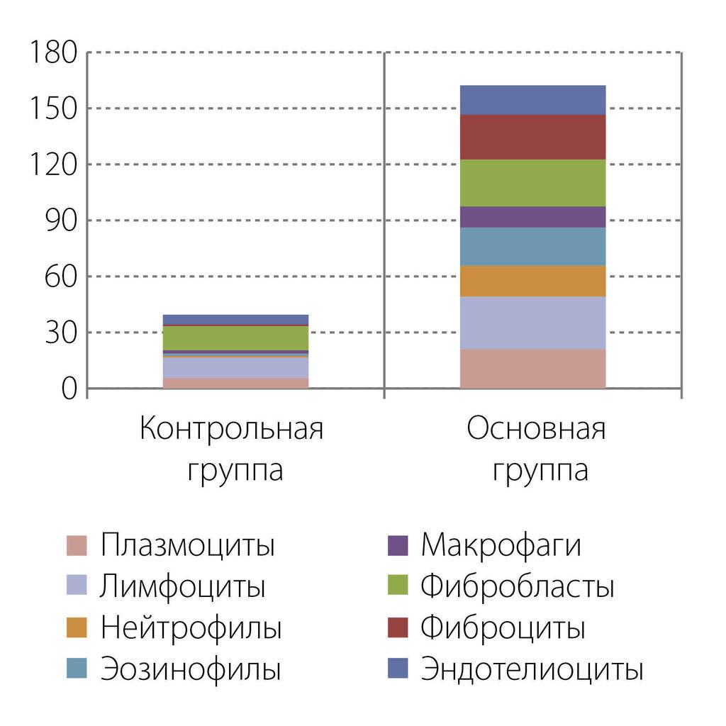 Рис. 6. Характеристика клеточного состава инфильтратов.