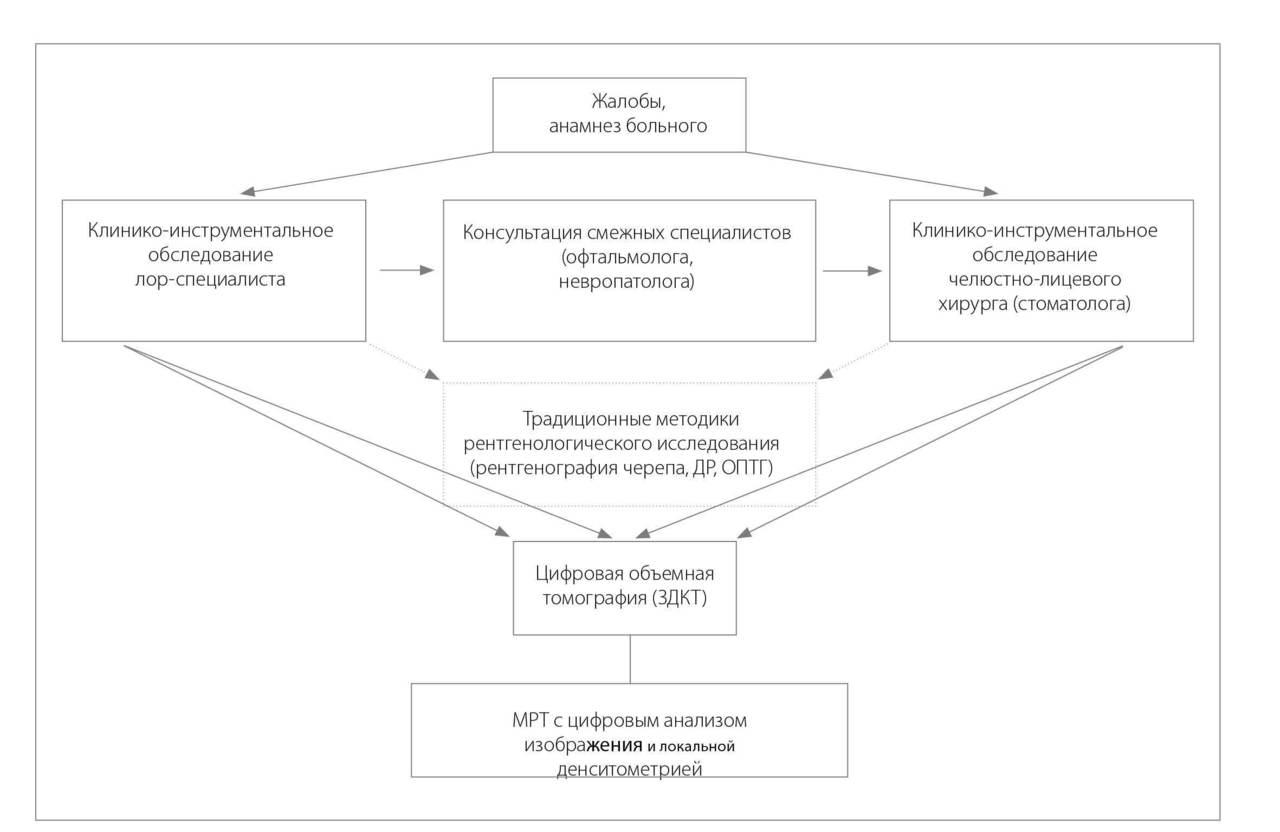 Схема № 1. Алгоритм комплексного клинико-лучевого обследования больных с риноодонтогенной инфекцией лицевого черепа.