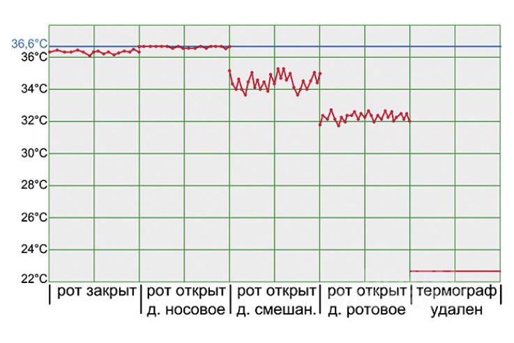 Рис. 2. Зависимость температуры в области твердого неба от типа дыхания.
