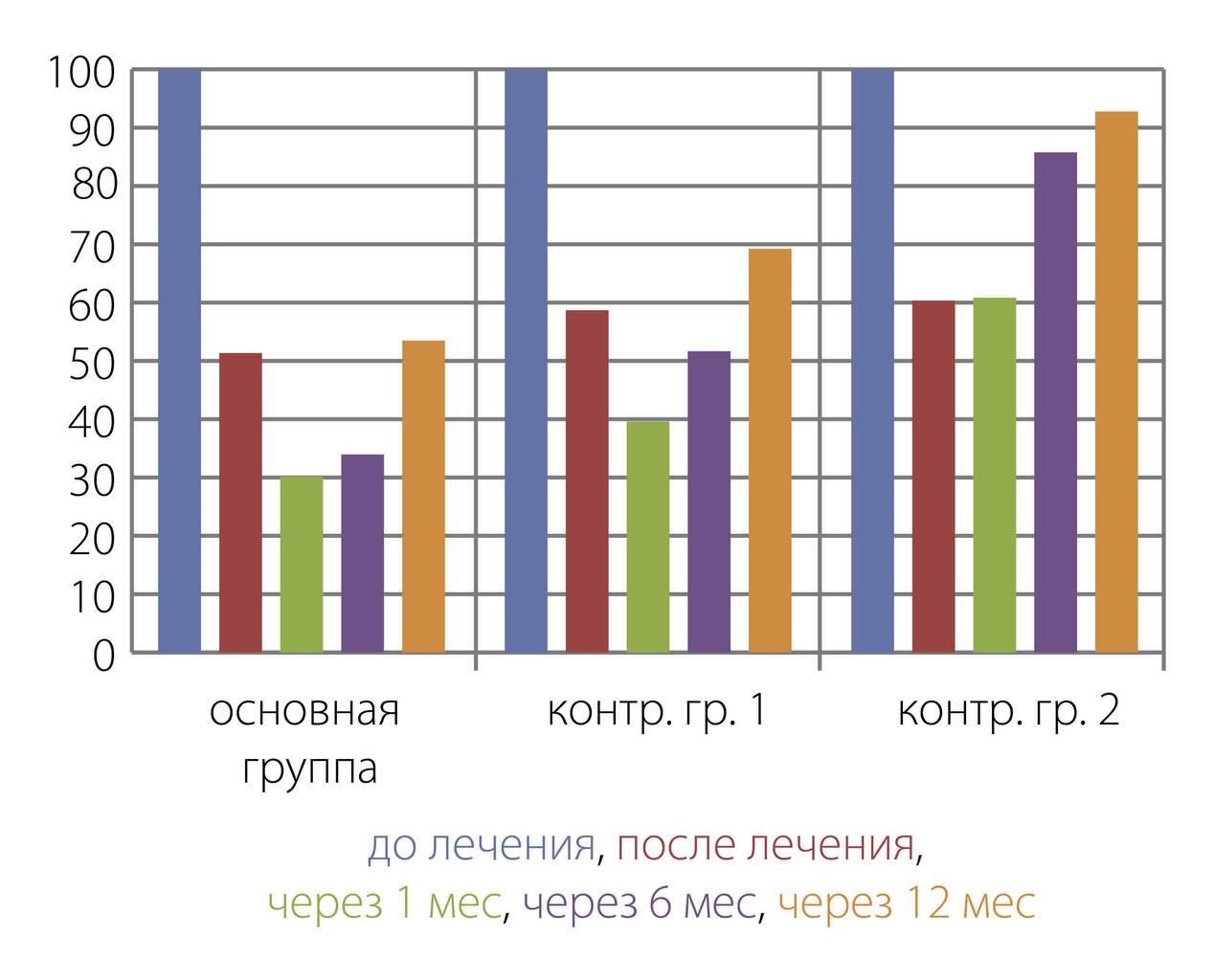Рис. 1. Сравнительная оценка индекса распространенности гиперестезии зубов у пациентов основной и контрольных групп.