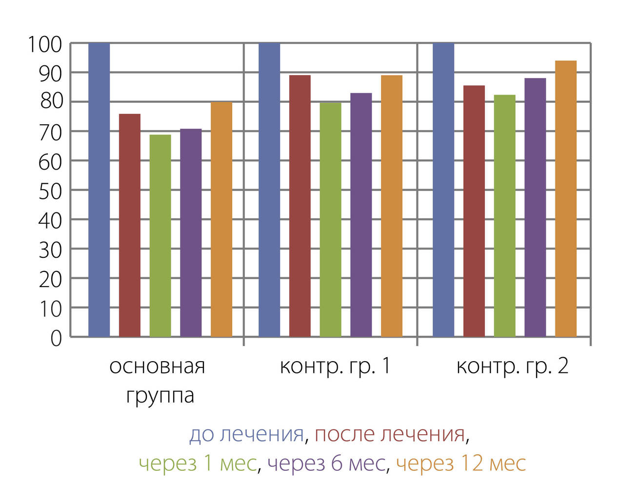 Рис. 3. Сравнительная оценка индекса сенситивности зубов у пациентов основной и контрольных групп.