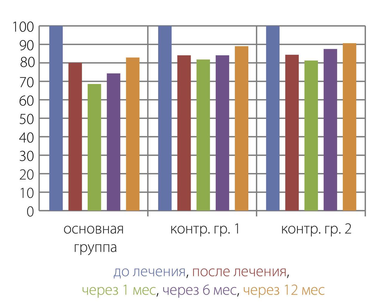 Рис. 4. Сравнительная оценка показателей электропроводности твердых тканей зубов у пациентов основной и контрольных групп.