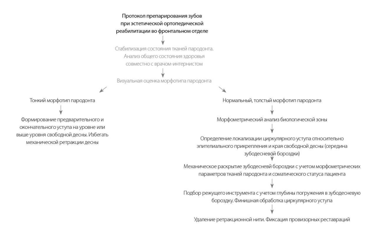 Схема протокола препарирования зубов при эстетической ортопедической реабилитации во фронтальном отделе.