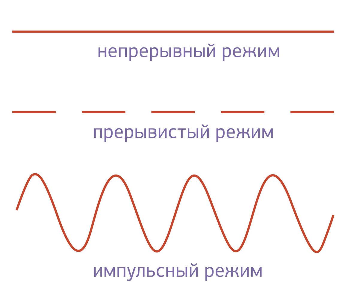Рис. 4. Режимы излучения лазерного света.