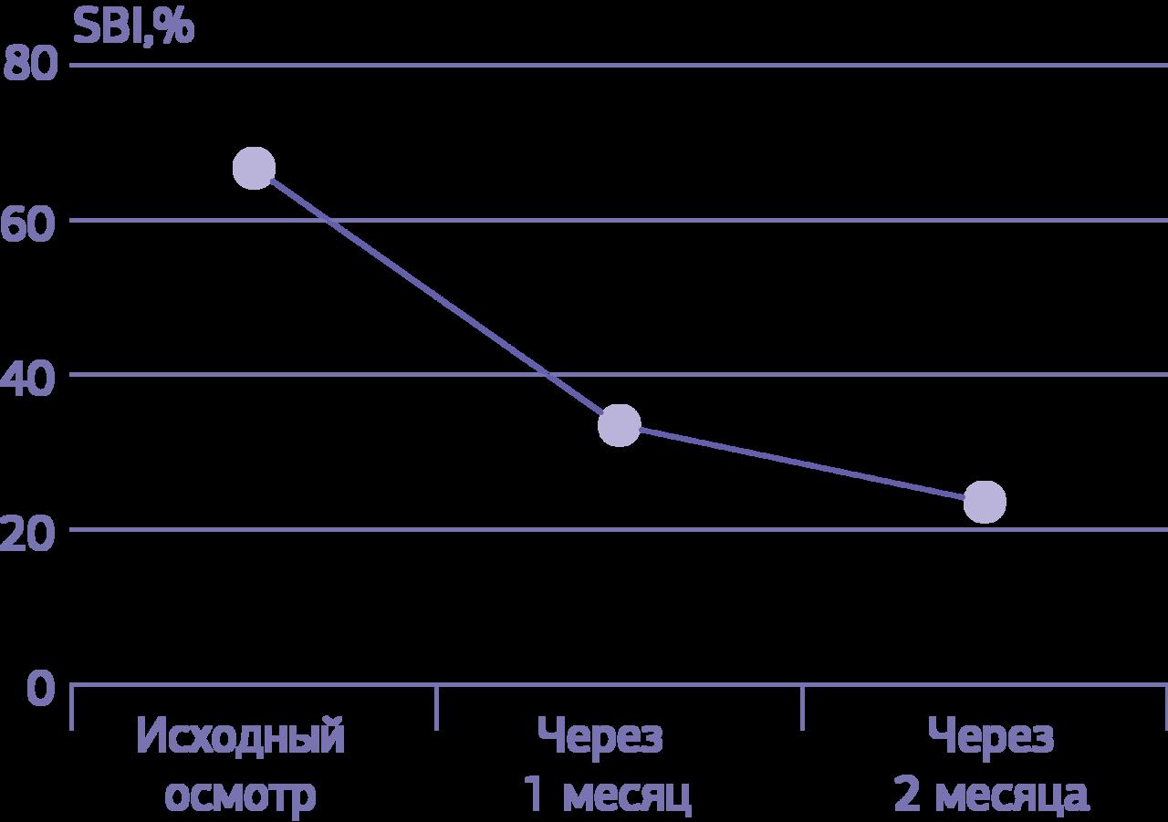 График № 3. Динамика показателей индекса кровоточивости десневой борозды SBI у пациентов, использовавших зубную пасту Mexidol dent Fito.