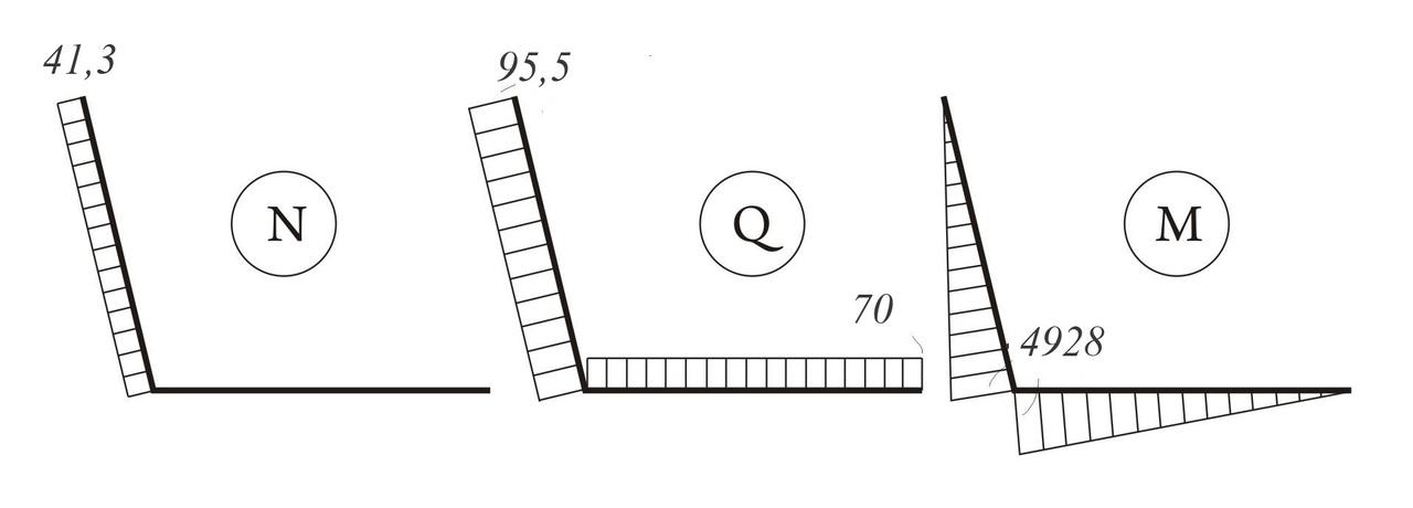 Рис. 3. Эпюры внутренних силовых факторов N (а), Q (б) и M (в). Силы N и Q указаны в Н, момент M в Нмм.