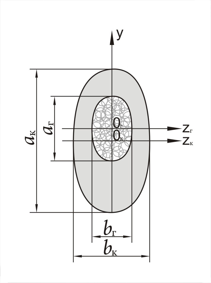 Рис. 5. Схема сечения челюсти.