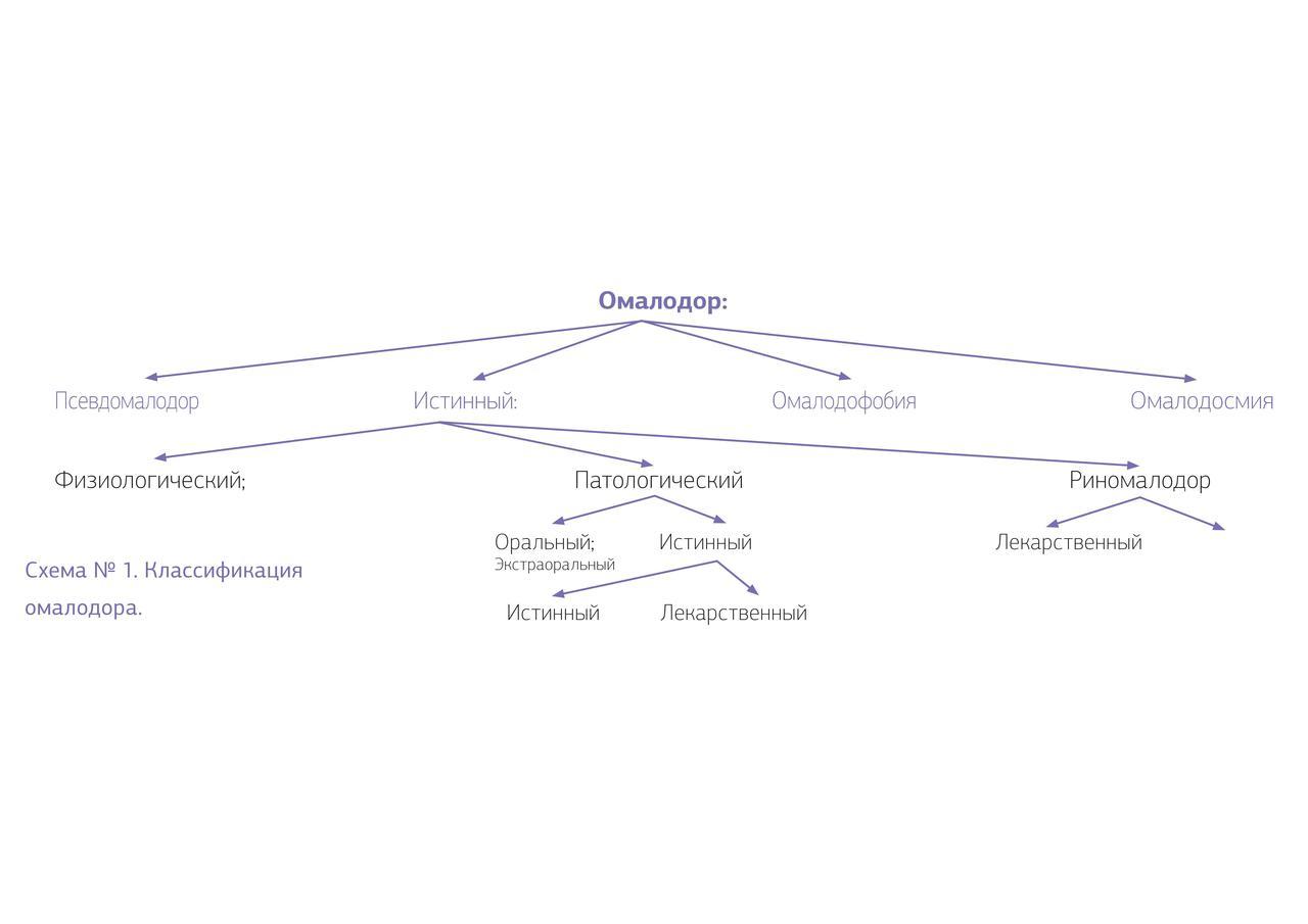 Схема 1. Классификация омалодора.