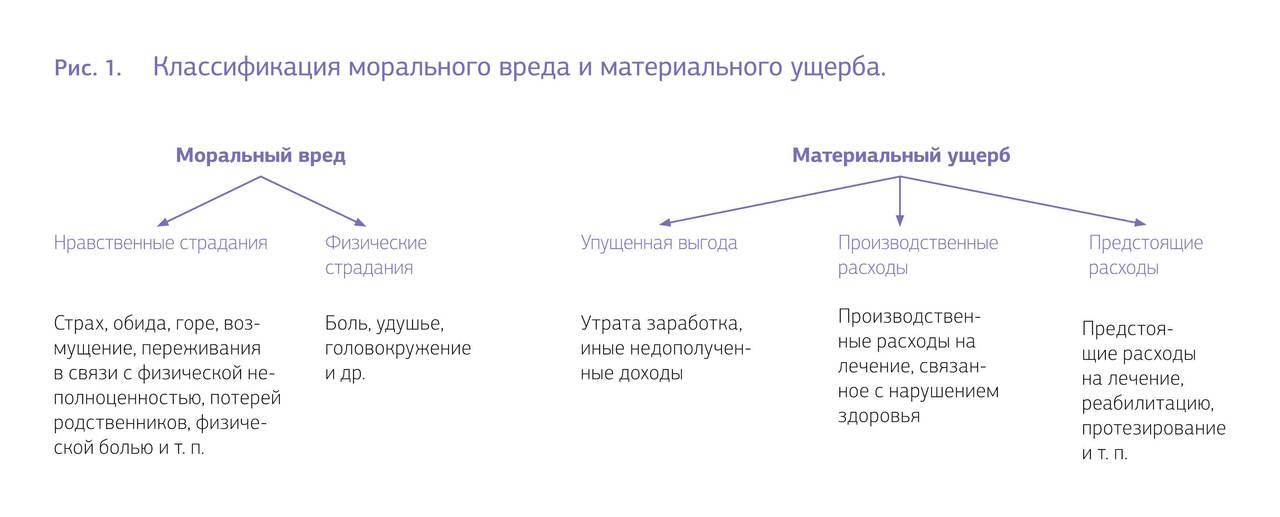 Рис. 1. Классификация морального и материального ущерба.