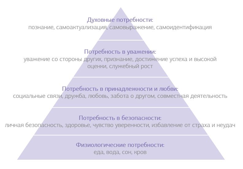 Рис. 1. Пирамида Маслоу
