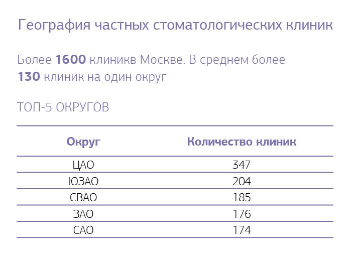 Рис. 2. география частных стоматологических клиник.