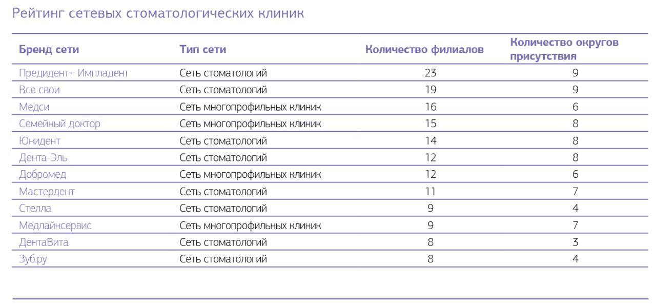 Рис. 5. Рейтинг сетевых стоматологических клиник.