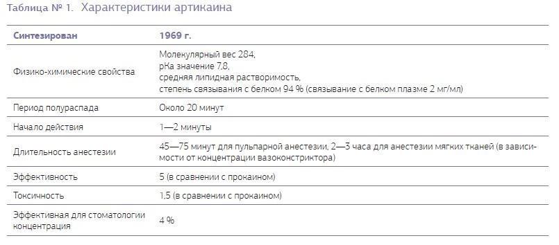 Таблица № 1. Характеристики артикаина.