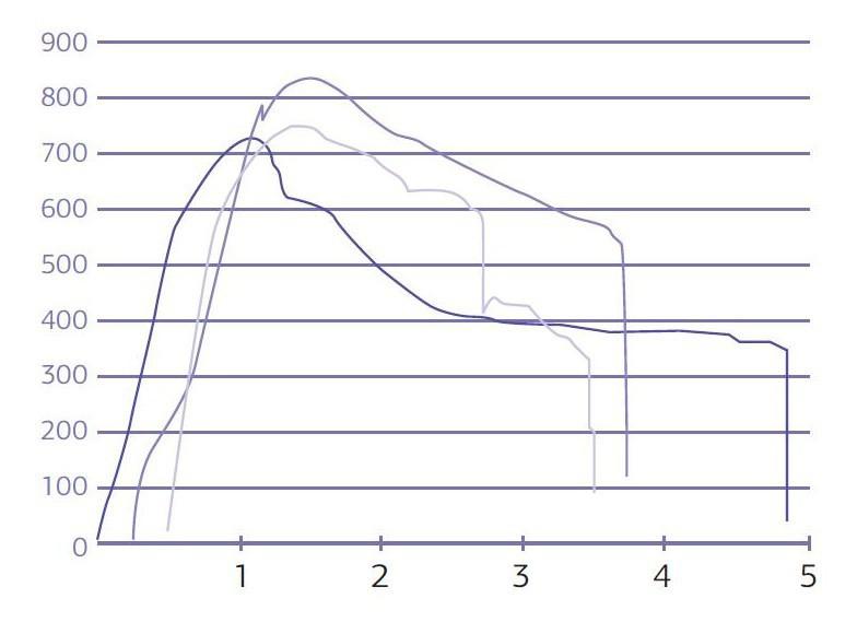 График № 1. Сравнение усталостного перелома узких титановых имплантатов универсал с угловым абатментом при статическом давлении.