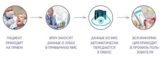 Рис. 2. Передача информации из МИС пользователю в ONDOC