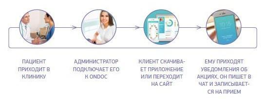 Рис. 5. ONDOC дает инструменты для общения с клиентами за пределами клиники