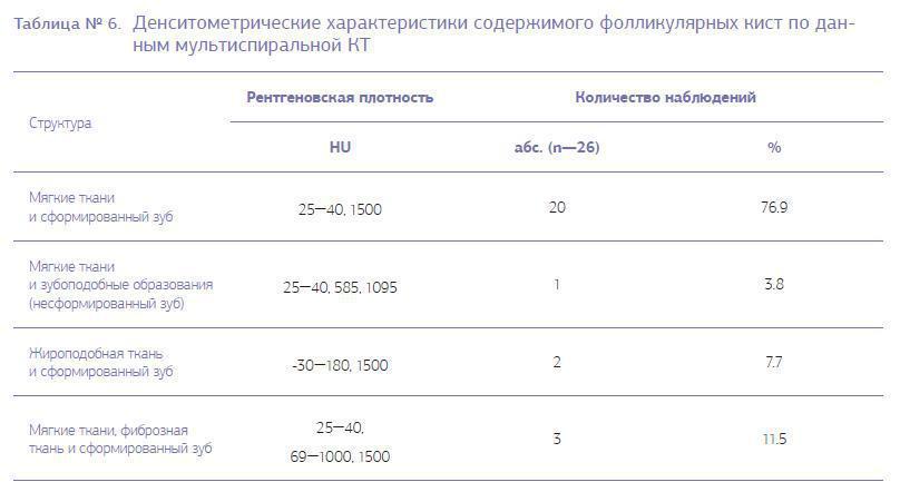 Таблица 6-2