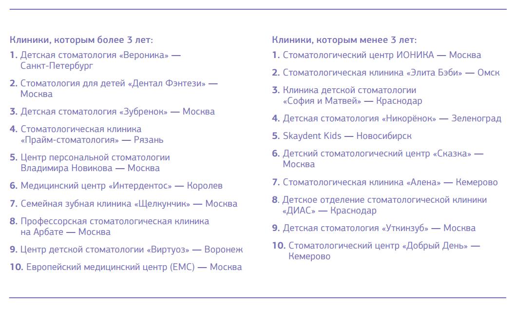 Топ-10 детских стоматологических клиник России