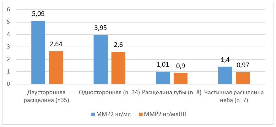 Значения медианы содержания ММП2 в мягких тканях при различных типах патологии РГН (табл. 1)