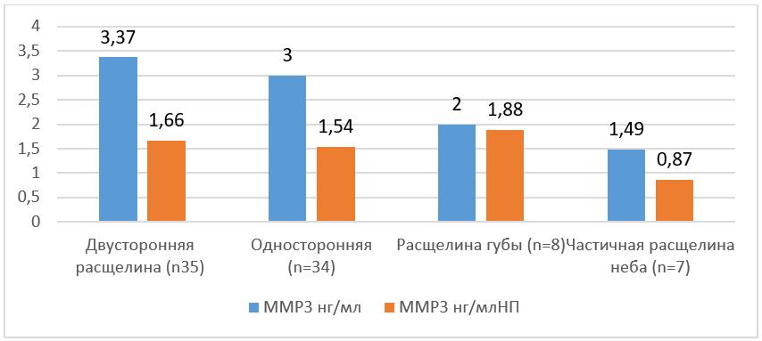 Значения медианы содержания ММП3 в мягких тканях при различных типах РГН (табл. 2)