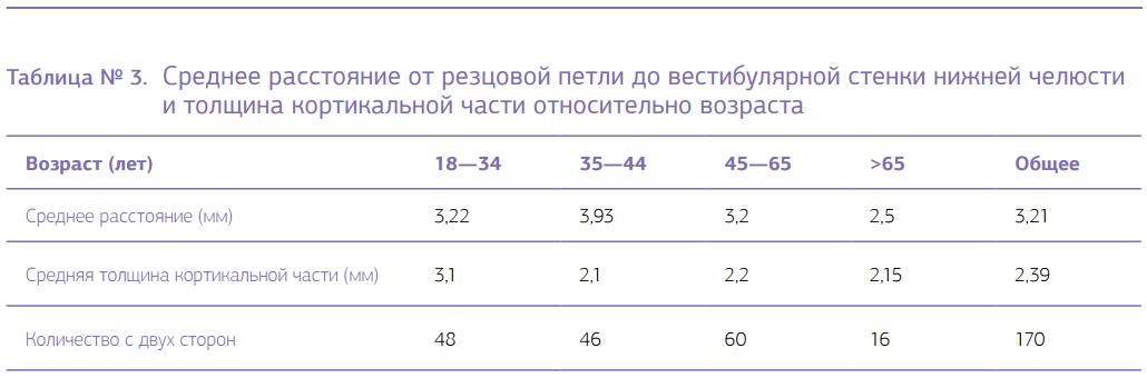 Среднее расстояние от резцовой петли до вестибулярной стенки нижней челюсти и толщина кортикальной части относительно возраста (табл. 3)