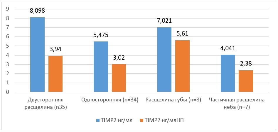 Значения медианы содержания ТИМП2 в мягких тканях при различных типах РГН (табл. 3)