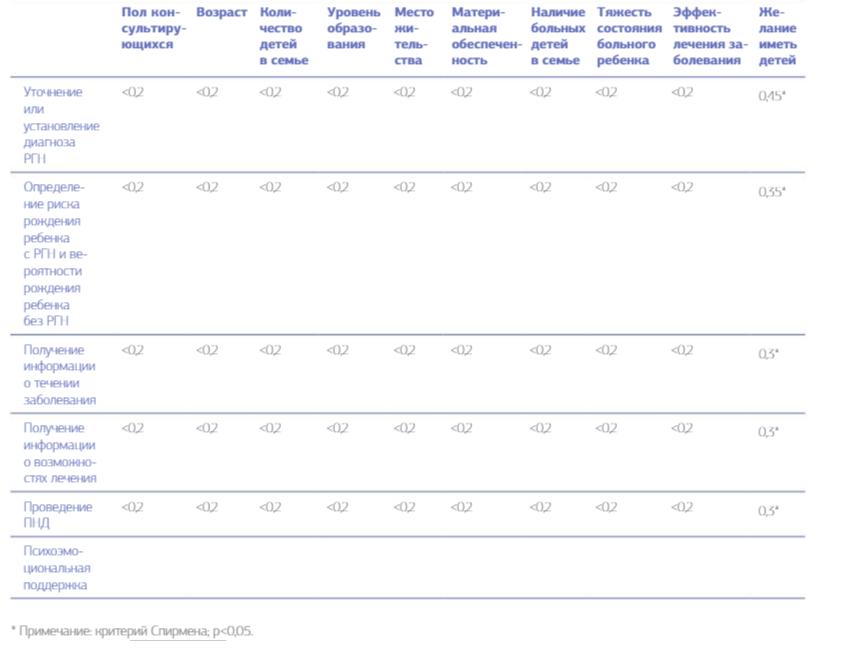 Таблица 3. Коэффициенты корреляции (критерий Спирмена — r) между демографическими, социальными и медицинскими характеристиками и целями обращения в медико-генетическую консультацию.