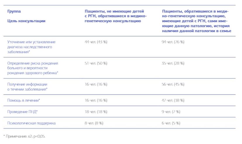 Цели обращения пациентов за ПНД и консультированием. Табл. 2.